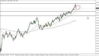GBP/USD GBP/USD Technical Analysis for March 2, 2021 by FXEmpire