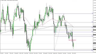 USD/JPY USD/JPY Technical Analysis for the week of August 19, 2019 by FXEmpire