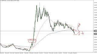 USD/MXN USD/MXN Forecast September 15, 2020