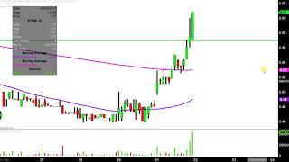 ACTINIUM PHARMACEUTICALS Actinium Pharmaceuticals, Inc. - ATNM Stock Chart Technical Analysis for 04-01-2019