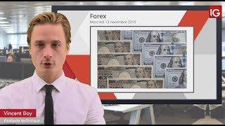 USD/JPY Bourse - USDJPY, vers un retour sur les 110? - IG 13.11.2019