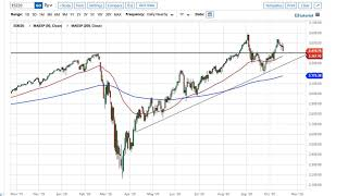 NASDAQ100 INDEX S&P 500 and NASDAQ 100 Forecast October 20, 2020