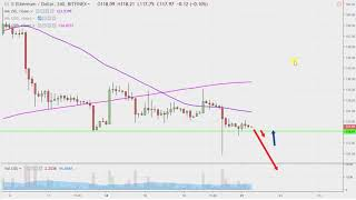 Ethereum Ethereum Chart Technical Analysis for 01-21-2019