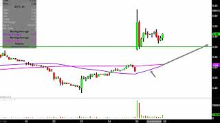 AXT INC AXT, Inc. - AXTI Stock Chart Technical Analysis for 04-25-2019