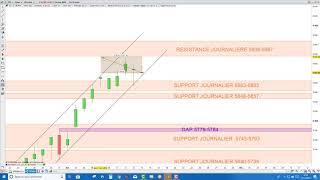CAC40 INDEX CAC40: analyse technique et matrice de trading pour Vendredi [15/11/19]