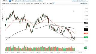 EUR/USD EUR/USD and GBP/USD Forecast October 18, 2021