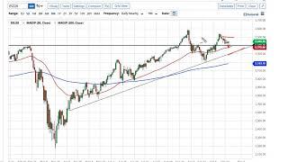 NASDAQ100 INDEX S&P 500 and NASDAQ 100 Forecast October 23, 2020