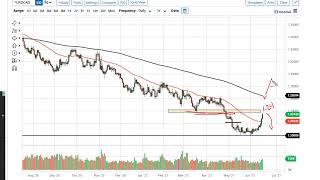 WTI CRUDE OIL WTI Crude Oil and USD/CAD Forecast June 18, 2021