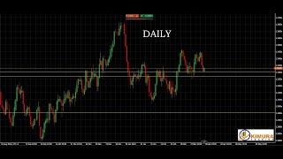 USD/CAD USDCAD con il range indicator 02.04.2019