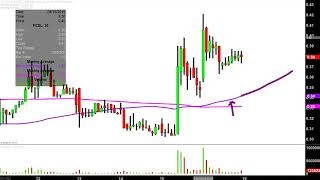FuelCell Energy, Inc  - FCEL Stock Chart Technical Analysis