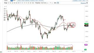 GOLD - USD Gold Technical Analysis for July 30, 2021 by FXEmpire