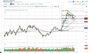 GOLD - USD Gold Technical Analysis for the week of December 09, 2019 by FXEmpire
