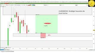 CLARANOVA #CLARANOVA $CLA: analyse technique et idées de trading [10/05/18]