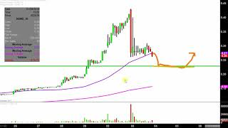 SUGARMADE INC Sugarmade, Inc - SGMD Stock Chart Technical Analysis for 01-03-18