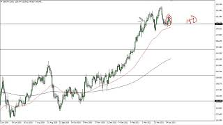 GBP/JPY GBP/JPY Technical Analysis for April 23, 2021 by FXEmpire