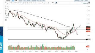 WTI CRUDE OIL WTI Crude Oil and USD/CAD Forecast July 27, 2021