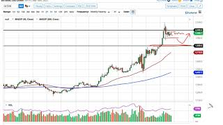 GOLD - USD Gold Technical Analysis for the Week of September 21, 2020 by FXEmpire