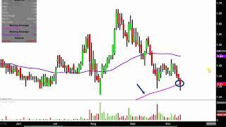 WMIH CORP. WMIH Corp. - WMIH Stock Chart Technical Analysis for 10-10-18