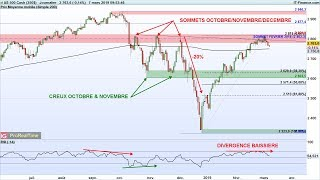 S&P500 Index ENFIN LA CORRECTION DES INDICES ? #SPX