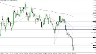 GBP/JPY GBP/JPY Technical Analysis for the week of August 19, 2019 by FXEmpire