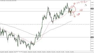 USD/JPY USD/JPY Technical Analysis for July 26, 2021 by FXEmpire