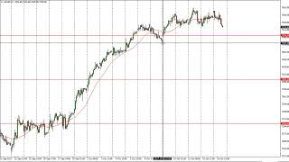 FTSE 100 FTSE 100 Technical Analysis for October 17, 2017 by FXEmpire.com