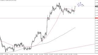 USD/JPY USD/JPY Technical Analysis for July 18, 2018 by FXEmpire.com
