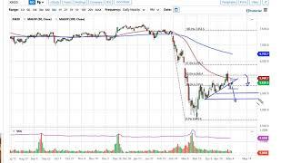 FTSE 100 FTSE 100 Forecast May 7, 2020