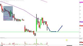 TITAN PHARMACEUTICALS INC. Titan Pharmaceuticals, Inc. - TTNP Stock Chart Technical Analysis for 12-07-18