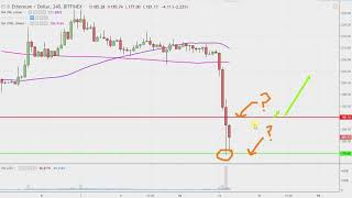 Ethereum Ethereum Chart Technical Analysis for 11-14-18