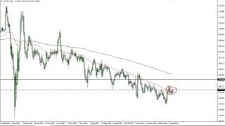 USD/JPY USD/JPY Technical Analysis for January 20, 2021 by FXEmpire