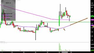 REMARK HOLDINGS INC. Remark Holdings, Inc. - MARK Stock Chart Technical Analysis for 04-25-2019