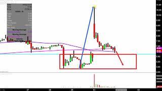 ADVAXIS INC. Advaxis, Inc. - ADXS Stock Chart Technical Analysis for 04-01-2019