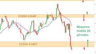 EUR/USD Matrice de Trading et de Scalping sur CFD France40, EURUSD, US30, Allemagne30 [23/03/19]