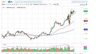 GOLD - USD Gold Technical Analysis for the Week of June 1, 2020 by FXEmpire