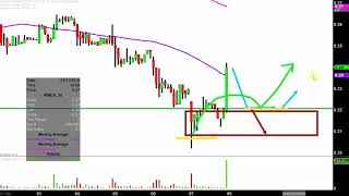 REWALK ROBOTICS LTD ReWalk Robotics Ltd. - RWLK Stock Chart Technical Analysis for 03-07-2019