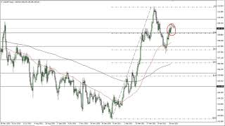 USD/JPY USD/JPY Technical Analysis for May 6, 2021 by FXEmpire