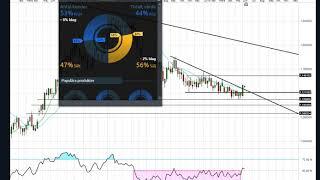 GOLD - USD Marknadssvepet 11 juni | DAX, OMX, SP500, Gold, Crude, EURUSD, USDJPY | Teknisk analys