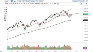 NASDAQ100 INDEX S&P 500 and NASDAQ 100 Forecast October 15, 2021