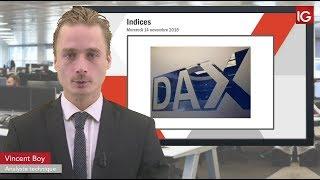 DAX30 Perf Index Bourse - DAX 30, l'Italie pèse - IG 14.11.2018