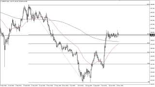 GBP/JPY GBP/JPY Technical Analysis for November 21, 2019 by FXEmpire
