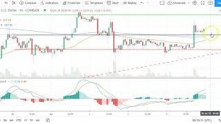 BITCOIN Bitcoin, EOS, Ethereum, and Ripple's XRP    Daily Tech Analysis   July 5th, 2020