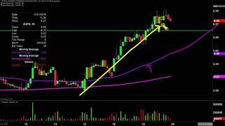 AURINIA PHARMACEUTICALS INC Aurinia Pharmaceuticals Inc - AUPH Stock Chart Technical Analysis for 11-19-19