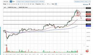 BITCOIN Bitcoin Forecast November 30, 2020