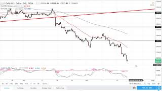 GOLD - USD Gold Technical Analysis for July 20, 2018 by FXEmpire.com