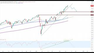 DOW JONES INDUSTRIAL AVERAGE Wall Street – Nasdaq kippt weg, Dow Jones Gewinnmitnahmen…
