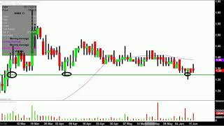 WMIH CORP. WMIH Corp. - WMIH Stock Chart Technical Analysis for 06-11-18