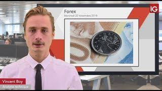 USD/CAD Bourse - USDCAD, vers une solidité du dollar avec la Fed? - IG 20.11.2019