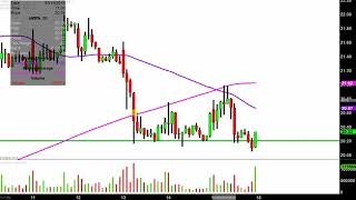 AMARIN CORP. Amarin Corporation plc - AMRN Stock Chart Technical Analysis for 03-15-2019