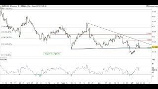 EUR/GBP EUR/USD - EUR/GBP : tour d'horizon et stratégies des paires en euro